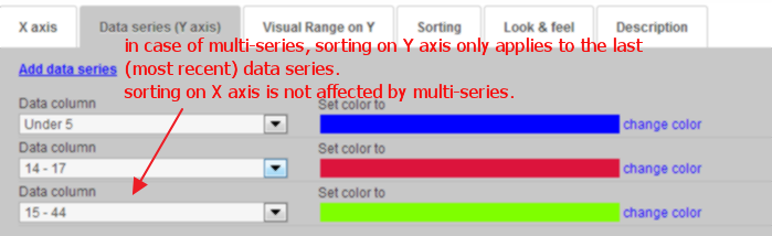 histogram-sorting-multi-series