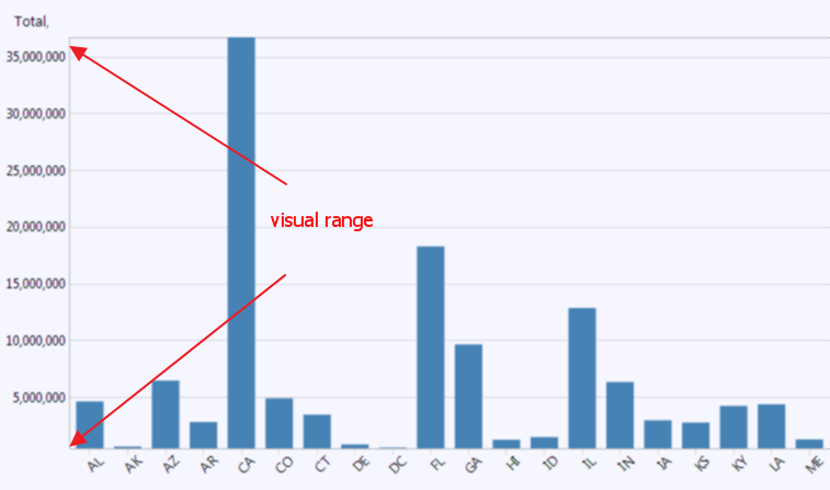 visual-range-histogram